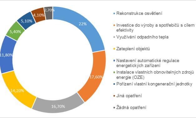 Český průmysl dokáže uspořit 14 % energie