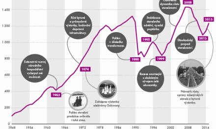 Vzestupy a pády českého stavebnictví