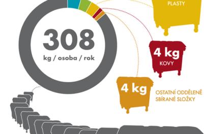 Východ Evropy skládkuje, Západ recykluje