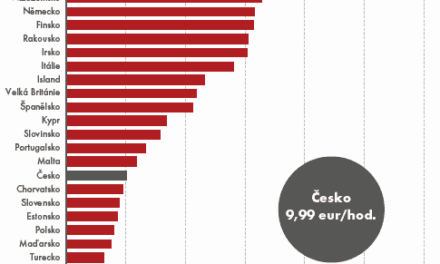 Z východoevropských ekonomik je ČR nejdražší