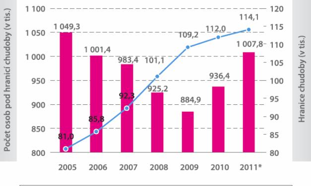 Roste podíl osob pod hranicí příjmové chudoby
