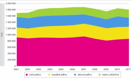 Energetika očima statistiky