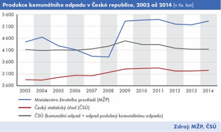 Evropskou statistikou o odpadech disponuje pouze ČSÚ