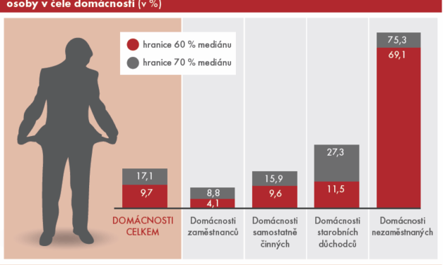 Příjmová nerovnost v České republice