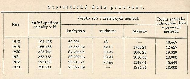 Československé státní solivary v Prešově a Solnohradě u Prešova na Slovensku