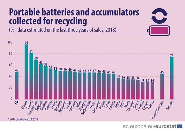 Polovina prodaných baterií se shromažďuje k recyklaci