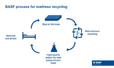 Nová metoda BASF umožní recyklovat matrace