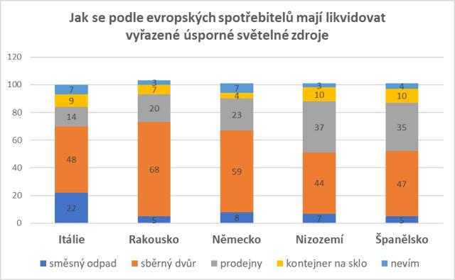 Průzkum: evropští i čeští spotřebitelé vědí, jak recyklovat elektroodpad a vysloužilé světelné zdroje