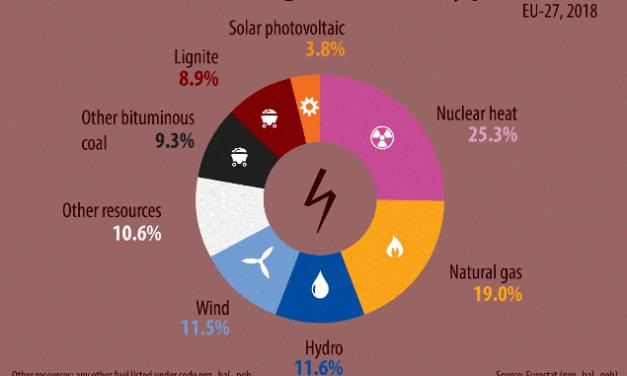 Devět procent elektřiny vyrobené v EU je z hnědého uhlí