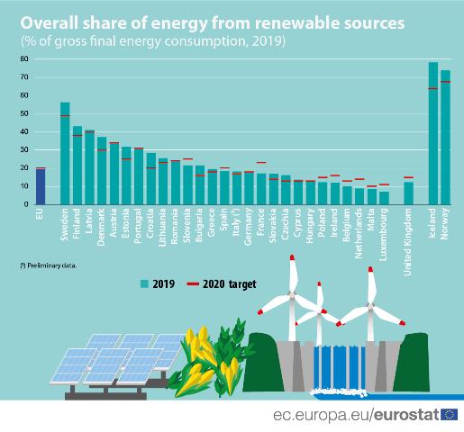Podíl obnovitelné energie v EU dosáhl 19,7 %