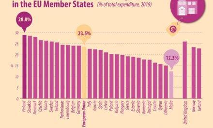 Česko má čtvrté nejvyšší základy na bydlení ze států EU