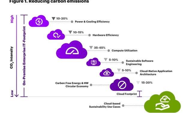 Migrace do cloudu mohou snížit emise CO2 téměř o 60 milionů tun ročně