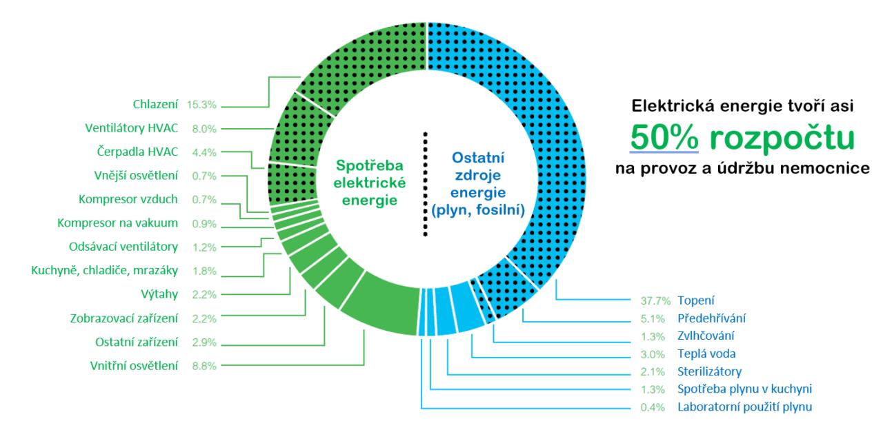Díky EcoStruxure ušetří nemocnice až  desítky procent nákladů za energie