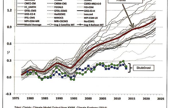 Globální oteplování a ozeleňování
