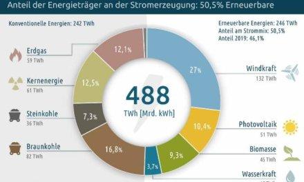Obnovitelé zdroje v Německu vyrobily v roce 2020 přes 50 % elektřiny