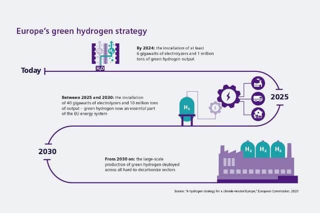 Vodíková strategie České republiky bude postavena třech pilířích