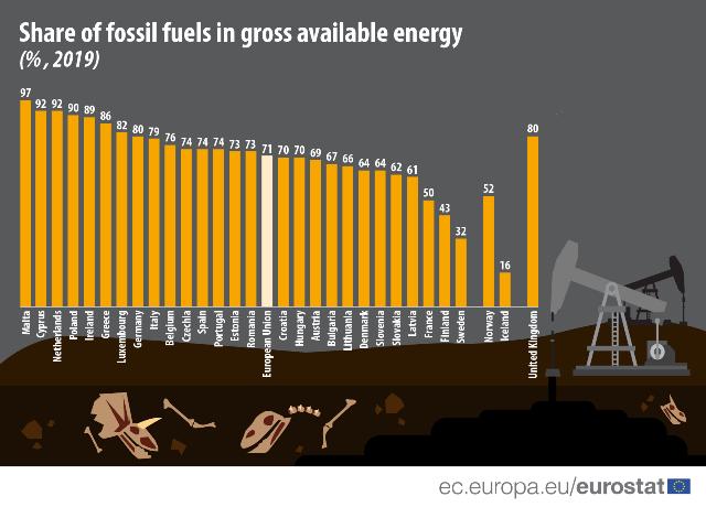 Podíl fosilních paliv na hrubé dostupné energii tvoří v EU více než 71 %