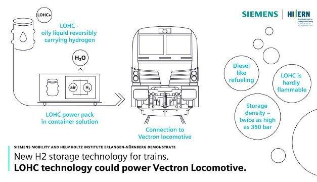 Využívání technologie LOHC v železniční dopravě