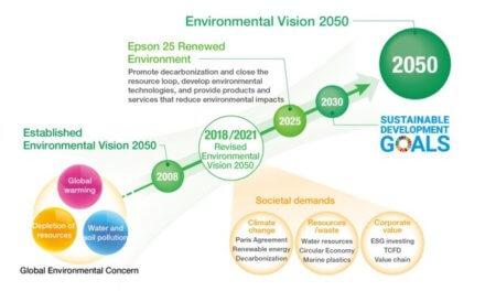 Společnost Epson se zavazuje, že do roku 2050 dosáhne uhlíkové neutrality a bude zcela eliminovat používání vyčerpatelných podzemních zdrojů
