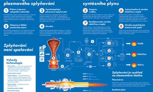 Millenium Technologies spouští nový reaktor pro plazmové zplyňování