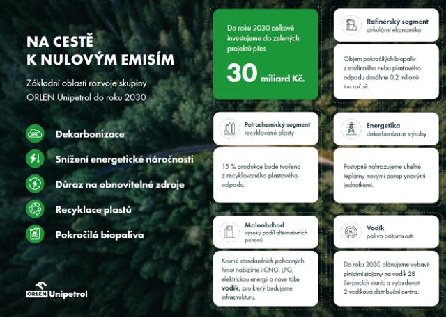 Přes 30 miliard korun do zelených projektů, ORLEN Unipetrol zveřejnil strategii rozvoje do roku 2030